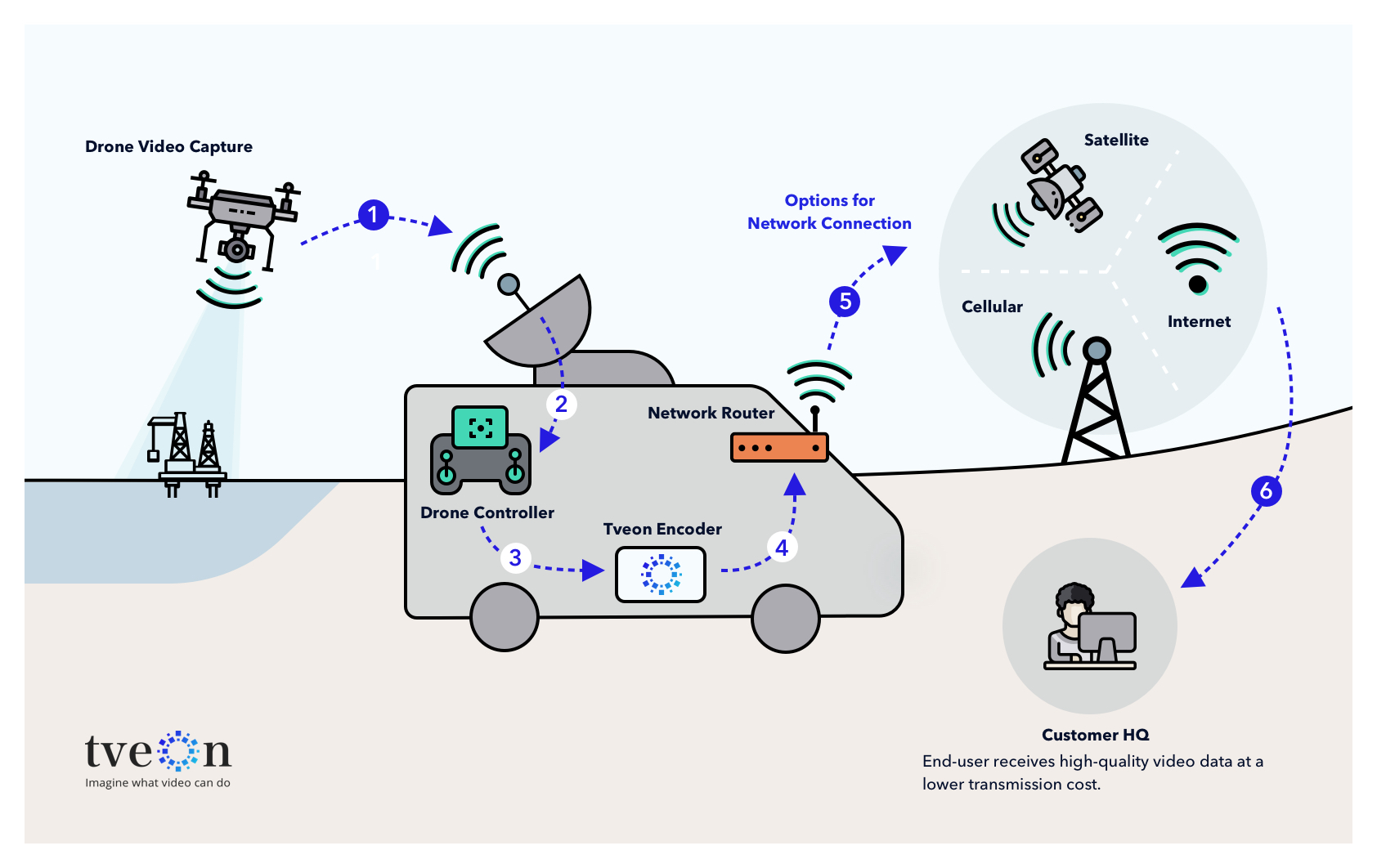 Our client's encoded video data can now be transmitted using satellite communication.